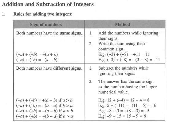 math worksheet : addition and subtraction of integers  rebecca s lindsay s  : Integer Addition Worksheet